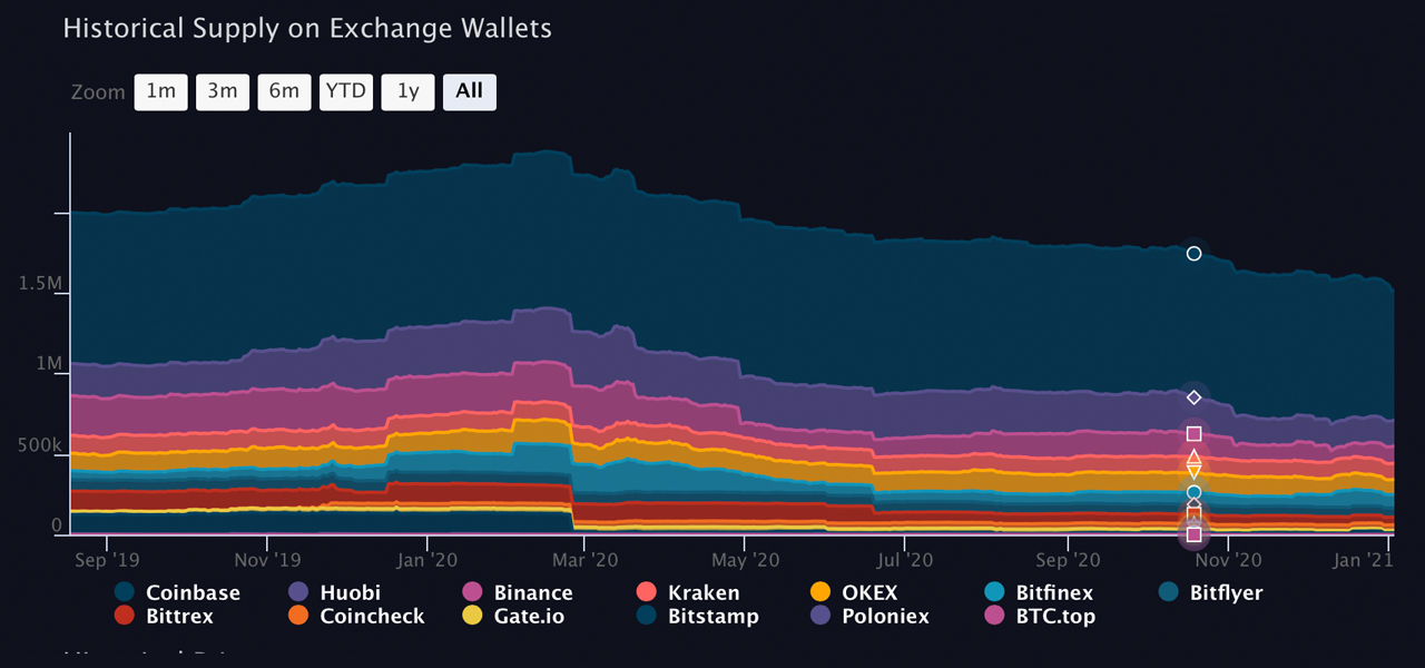 Massive Exodus of Bitcoin Continues to Leave Exchanges,